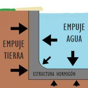Esquema de las fuerzas que aguanta la estructura de hormigón de una piscina